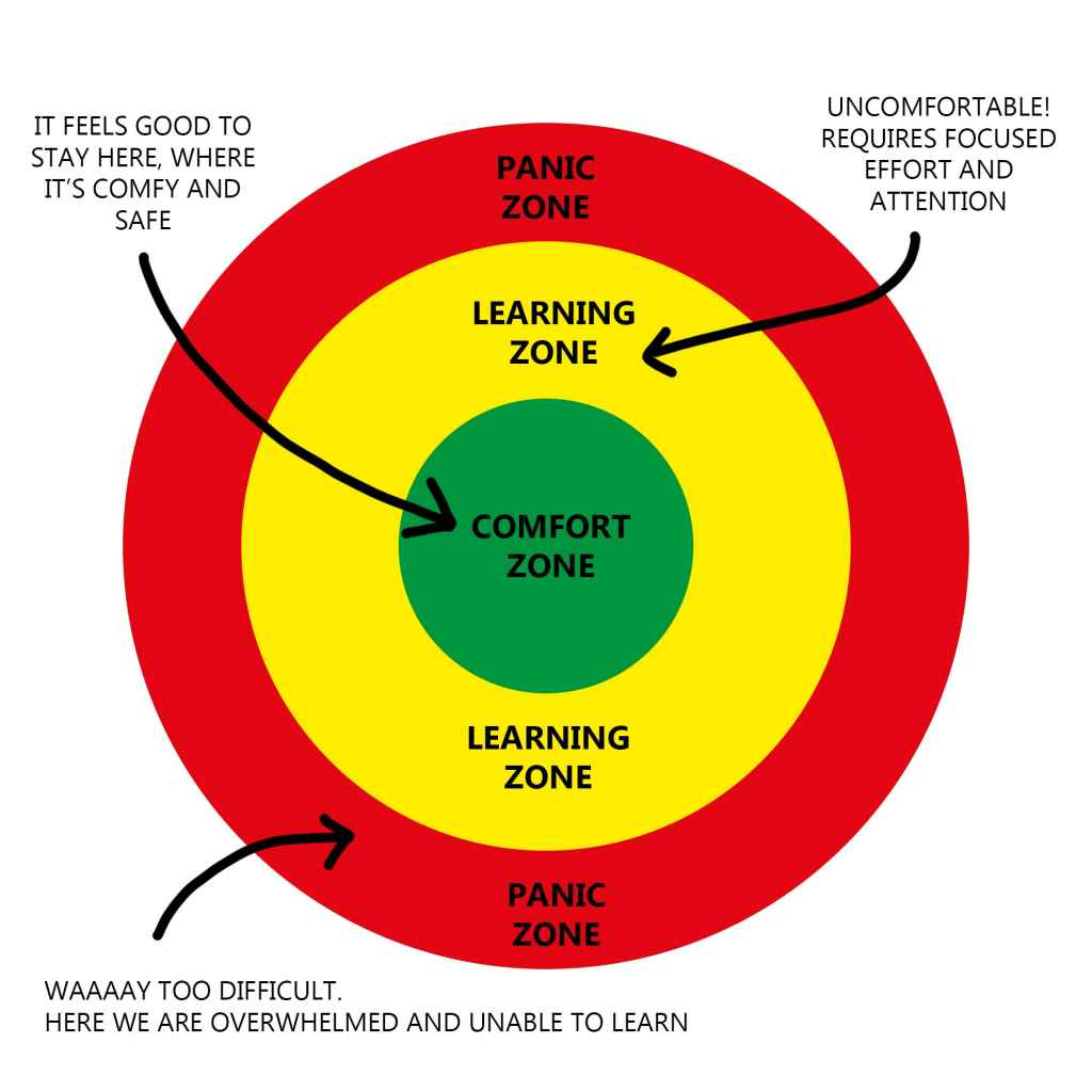 Deliberate practice - you have to get out of your comfort zone