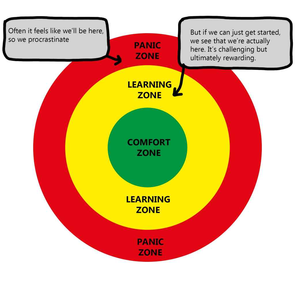 Deliberate practice learning zones
